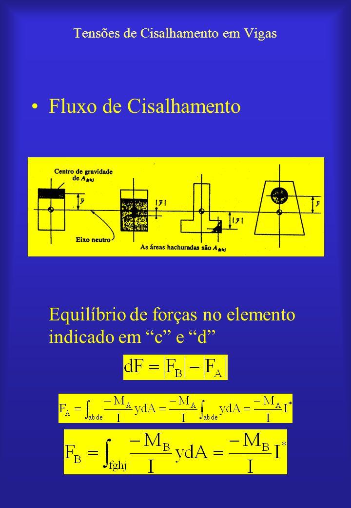 Tensões de Cisalhamento em Vigas Fluxo de Cisalhamento Equilíbrio de forças no elemento indicado em c e d