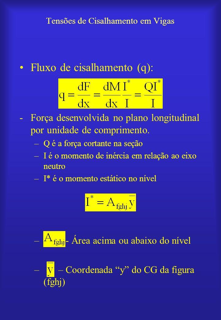 Tensões de Cisalhamento em Vigas Fluxo de cisalhamento (q): -Força desenvolvida no plano longitudinal por unidade de comprimento. –Q é a força cortant