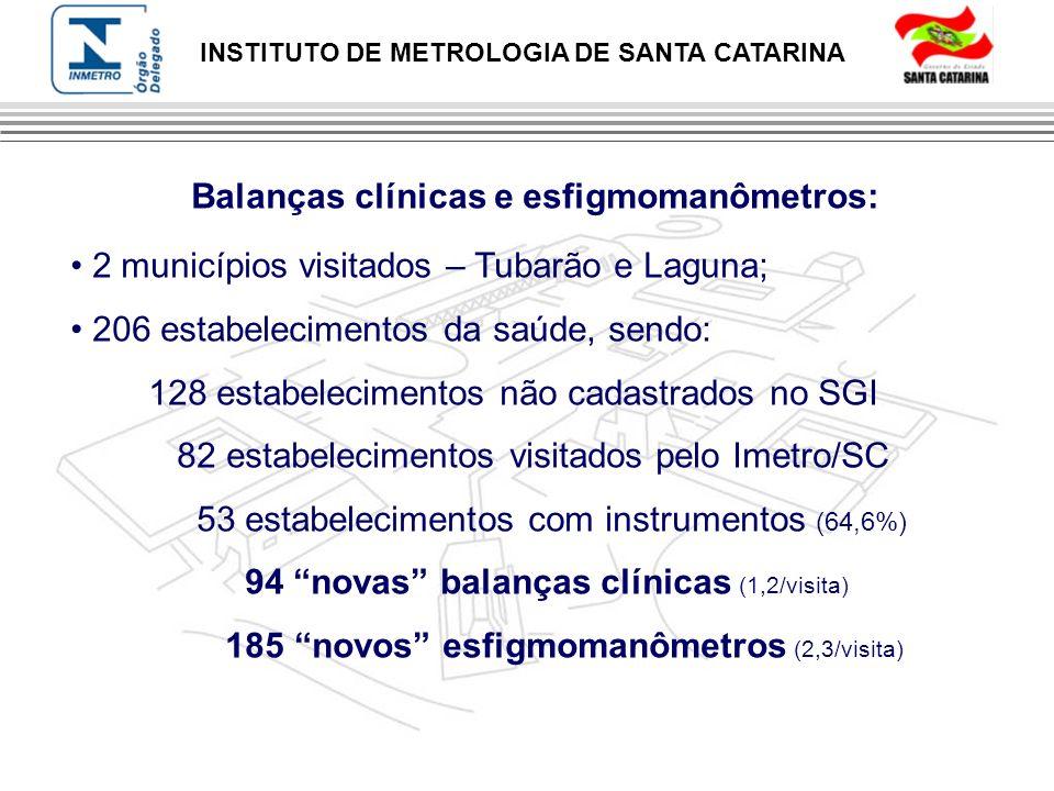 INSTITUTO DE METROLOGIA DE SANTA CATARINA Balanças clínicas e esfigmomanômetros: 2 municípios visitados – Tubarão e Laguna; 206 estabelecimentos da sa