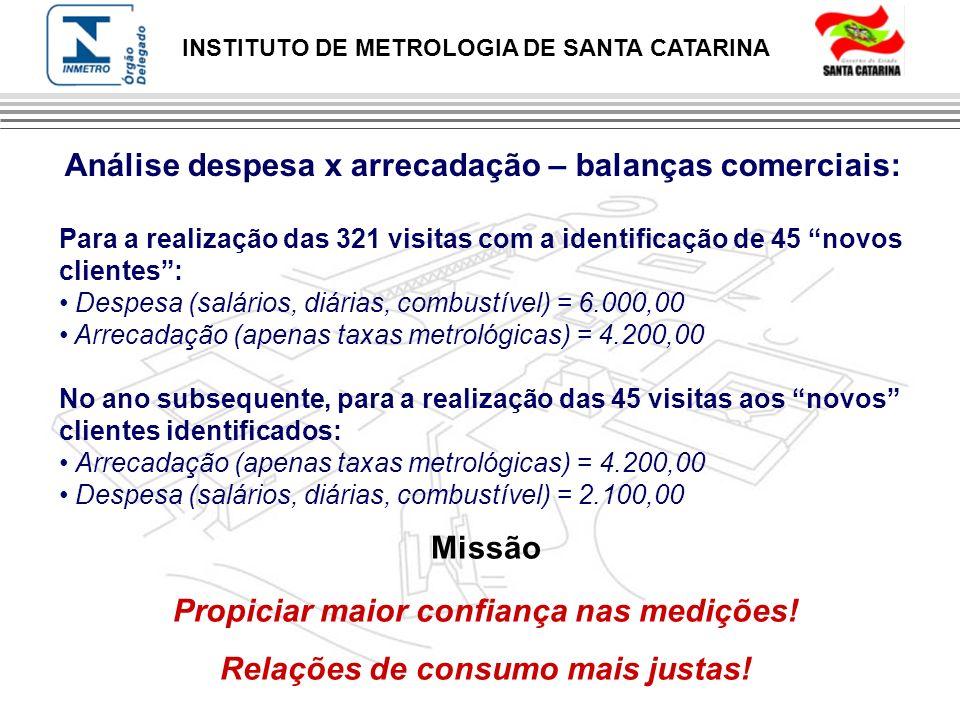 INSTITUTO DE METROLOGIA DE SANTA CATARINA Análise despesa x arrecadação – balanças comerciais: Para a realização das 321 visitas com a identificação d