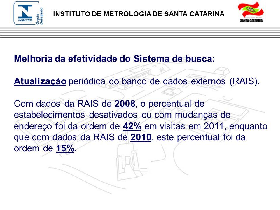 INSTITUTO DE METROLOGIA DE SANTA CATARINA Melhoria da efetividade do Sistema de busca: Atualização periódica do banco de dados externos (RAIS). Com da