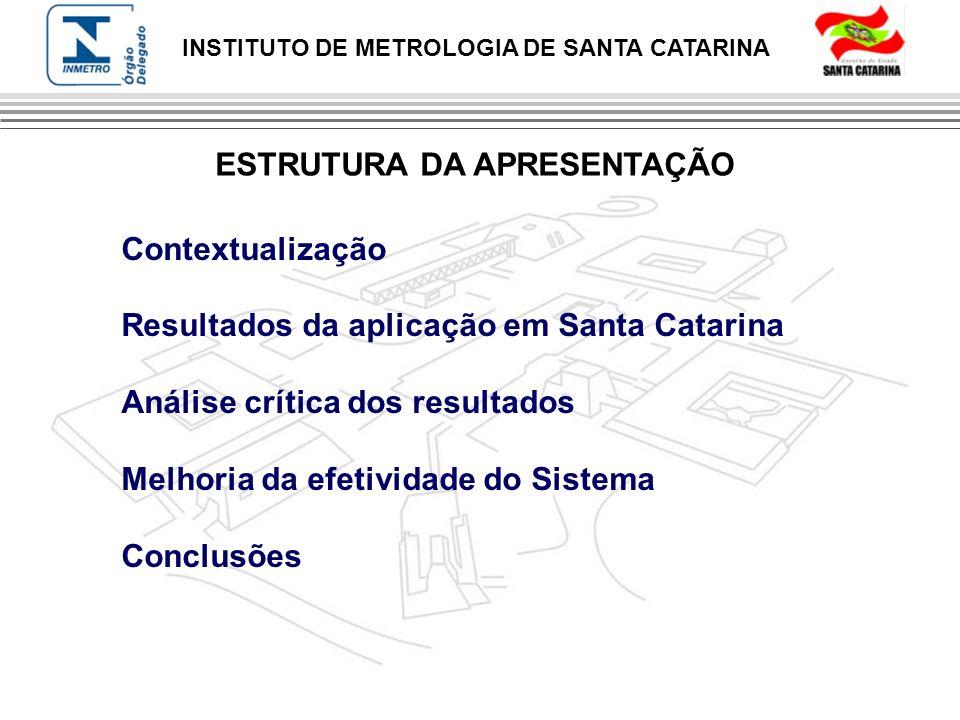 INSTITUTO DE METROLOGIA DE SANTA CATARINA ESTRUTURA DA APRESENTAÇÃO Contextualização Resultados da aplicação em Santa Catarina Análise crítica dos res