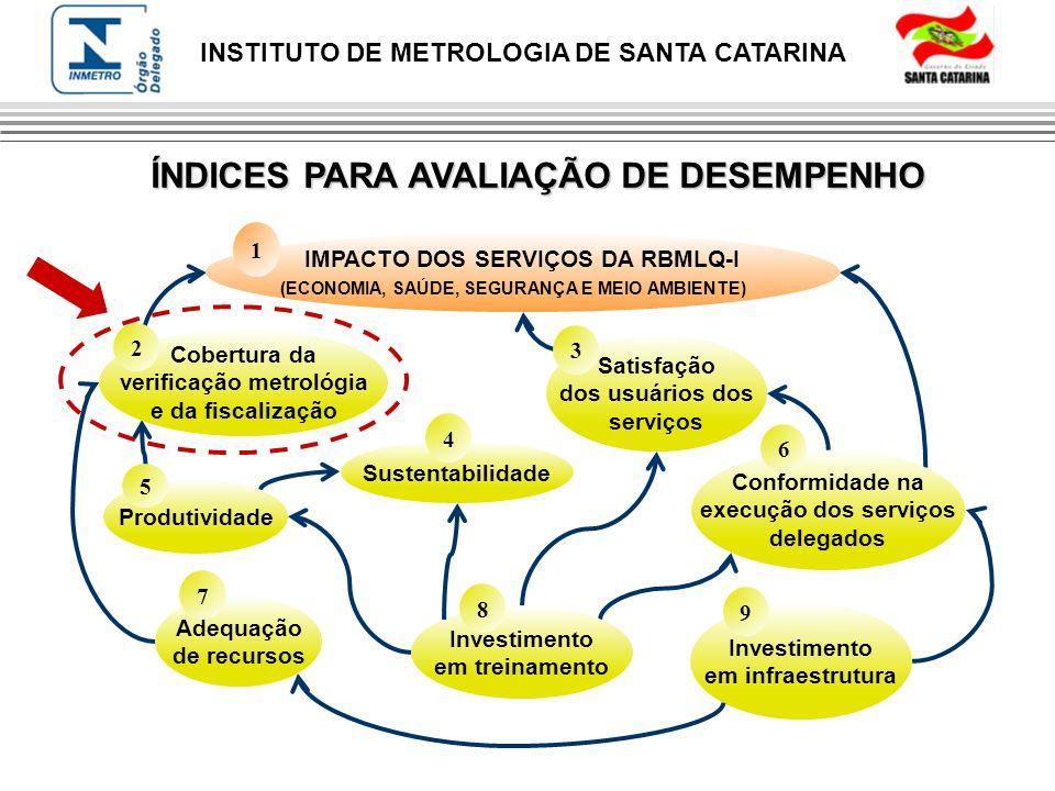 INSTITUTO DE METROLOGIA DE SANTA CATARINA ÍNDICES PARA AVALIAÇÃO DE DESEMPENHO IMPACTO DOS SERVIÇOS DA RBMLQ-I (ECONOMIA, SAÚDE, SEGURANÇA E MEIO AMBI