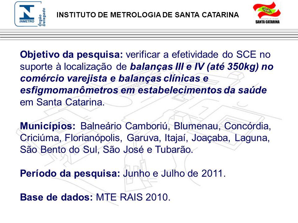 INSTITUTO DE METROLOGIA DE SANTA CATARINA Objetivo da pesquisa: verificar a efetividade do SCE no suporte à localização de balanças III e IV (até 350k