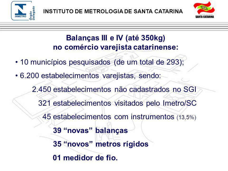 INSTITUTO DE METROLOGIA DE SANTA CATARINA Balanças III e IV (até 350kg) no comércio varejista catarinense: 10 municípios pesquisados (de um total de 2