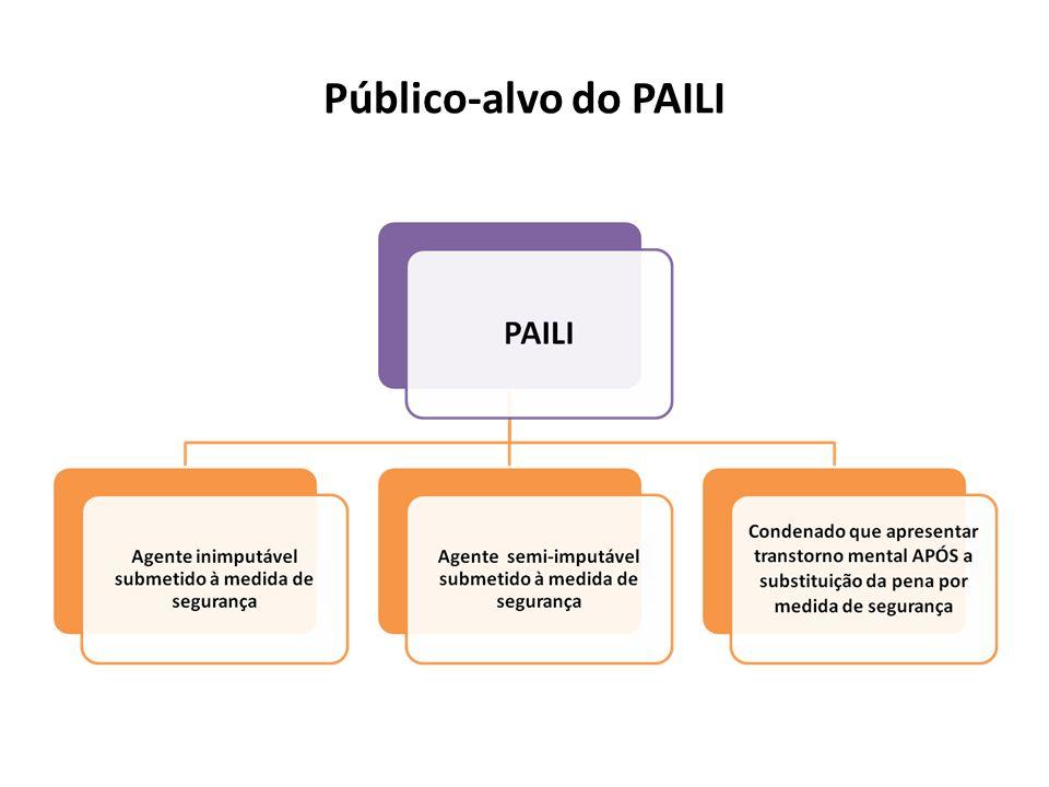 Público-alvo do PAILI