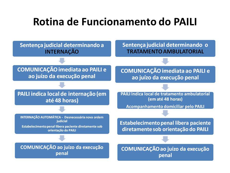Rotina de Funcionamento do PAILI