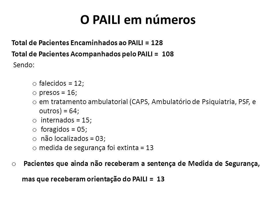 O PAILI em números Total de Pacientes Encaminhados ao PAILI = 128 Total de Pacientes Acompanhados pelo PAILI = 108 Sendo: o falecidos = 12; o presos = 16; o em tratamento ambulatorial (CAPS, Ambulatório de Psiquiatria, PSF, e outros) = 64; o internados = 15; o foragidos = 05; o não localizados = 03; o medida de segurança foi extinta = 13 o Pacientes que ainda não receberam a sentença de Medida de Segurança, mas que receberam orientação do PAILI = 13
