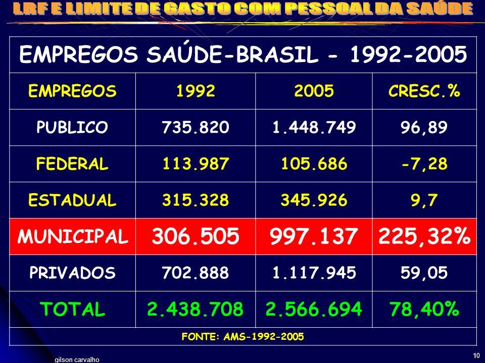 gilson carvalho 10 EMPREGOS SAÚDE-BRASIL - 1992-2005 EMPREGOS19922005CRESC.% PUBLICO735.8201.448.74996,89 FEDERAL113.987105.686-7,28 ESTADUAL315.32834