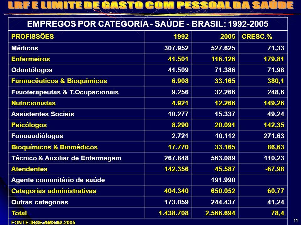 gilson carvalho 11 EMPREGOS POR CATEGORIA - SAÚDE - BRASIL: 1992-2005 PROFISSÕES19922005CRESC.% Médicos307.952527.62571,33 Enfermeiros41.501116.126179