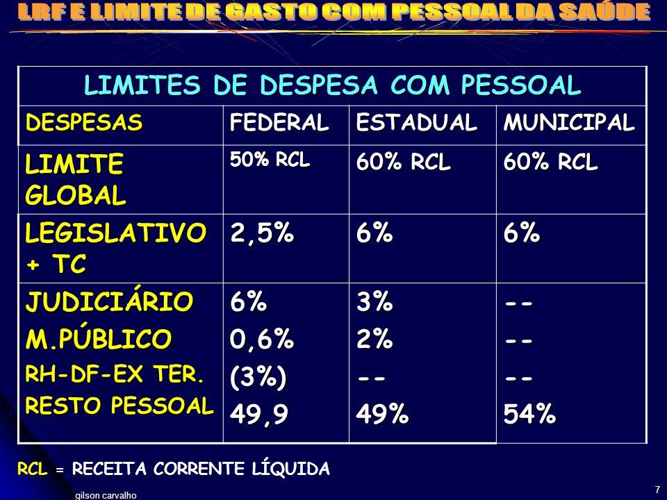 gilson carvalho 7 LIMITES DE DESPESA COM PESSOAL DESPESASFEDERALESTADUALMUNICIPAL LIMITE GLOBAL 50% RCL 60% RCL LEGISLATIVO + TC 2,5%6%6% JUDICIÁRIOM.