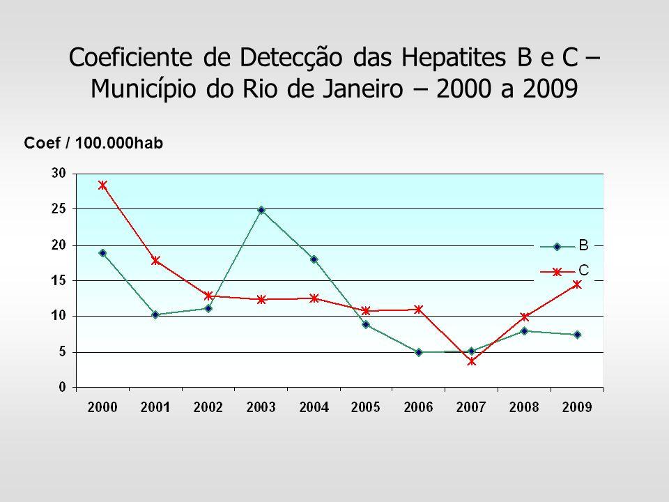 Coeficiente de Detecção das Hepatites B e C – Município do Rio de Janeiro – 2000 a 2009 Coef / 100.000hab