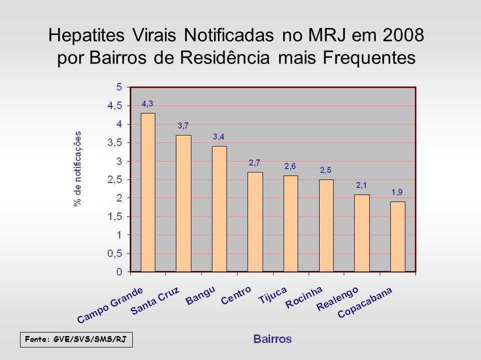 Hepatites Virais Notificadas no MRJ em 2008 por Bairros de Residência mais Frequentes Fonte: GVE/SVS/SMS/RJ
