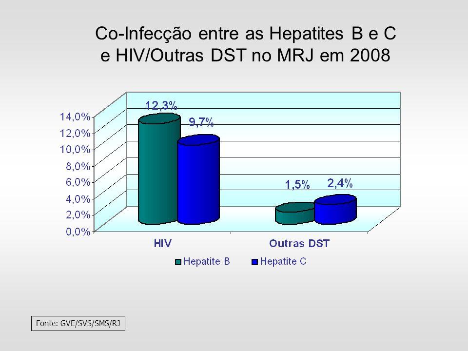 Co-Infecção entre as Hepatites B e C e HIV/Outras DST no MRJ em 2008