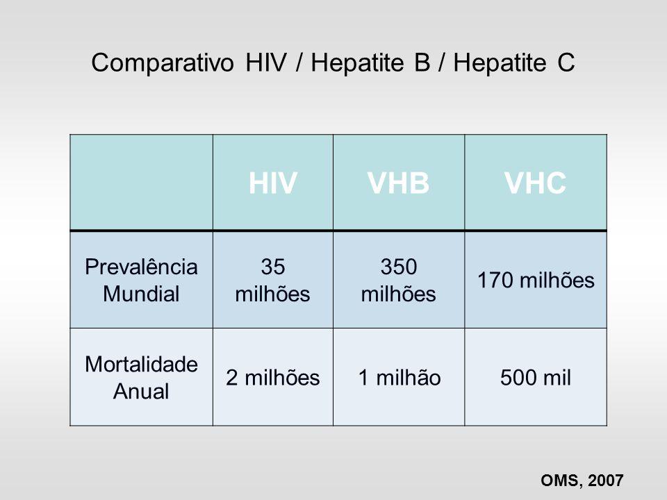 Comparativo HIV / Hepatite B / Hepatite C HIVVHBVHC Prevalência Mundial 35 milhões 350 milhões 170 milhões Mortalidade Anual 2 milhões1 milhão500 mil
