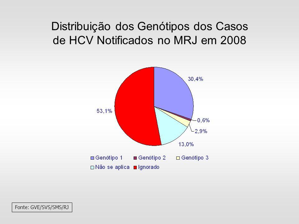 Distribuição dos Genótipos dos Casos de HCV Notificados no MRJ em 2008 Fonte: GVE/SVS/SMS/RJ