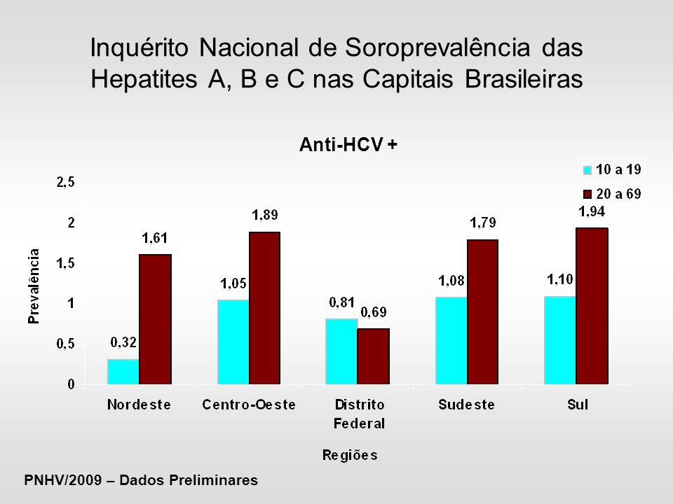 Coeficiente de Detecção de Hepatite B por Região - Brasil, 1999 a 2009* Fonte: Sinan/SVS/MS Dados sujeitos à revisão (atualizados em janeiro de 2010) *2009: dados parciais
