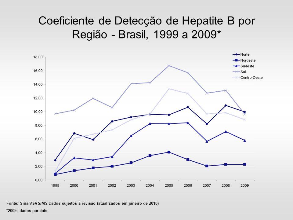 Coeficiente de Detecção de Hepatite B por Região - Brasil, 1999 a 2009* Fonte: Sinan/SVS/MS Dados sujeitos à revisão (atualizados em janeiro de 2010)