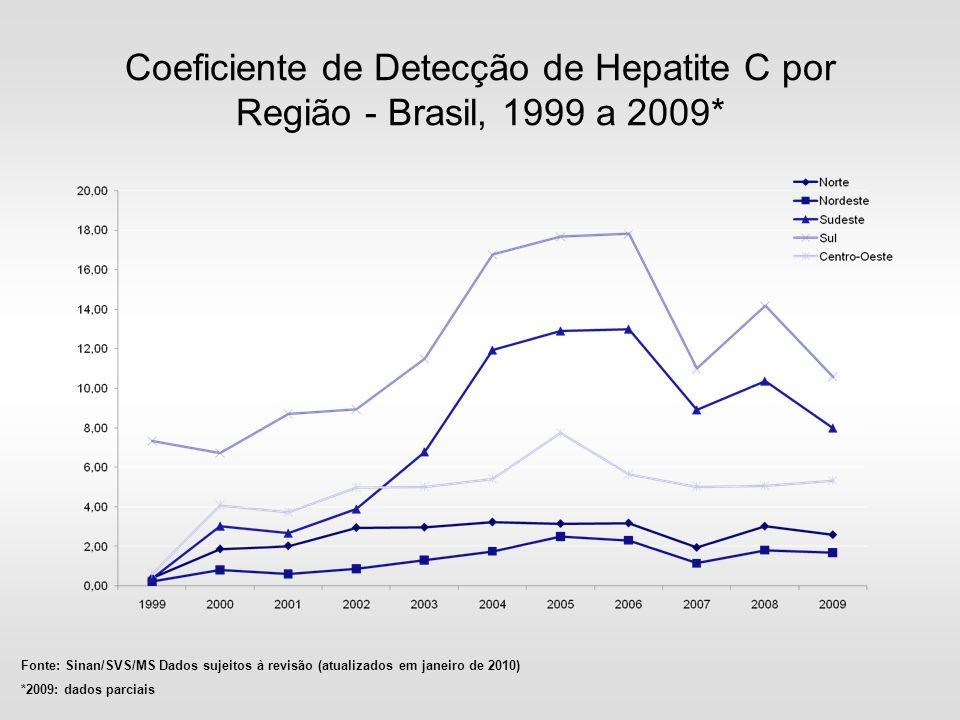 Coeficiente de Detecção de Hepatite C por Região - Brasil, 1999 a 2009* Fonte: Sinan/SVS/MS Dados sujeitos à revisão (atualizados em janeiro de 2010)