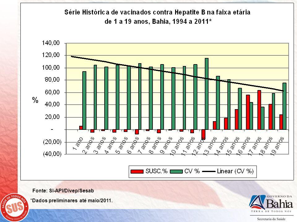 Fonte: SI-API/Divep/Sesab *Dados preliminares até maio/2011.