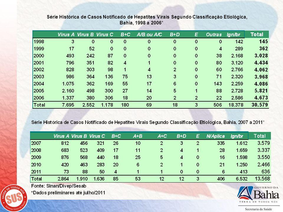 Série Histórica de Casos Notificado de Hepatites Virais Segundo Classificação Etiológica, Bahia, 1998 a 2006*