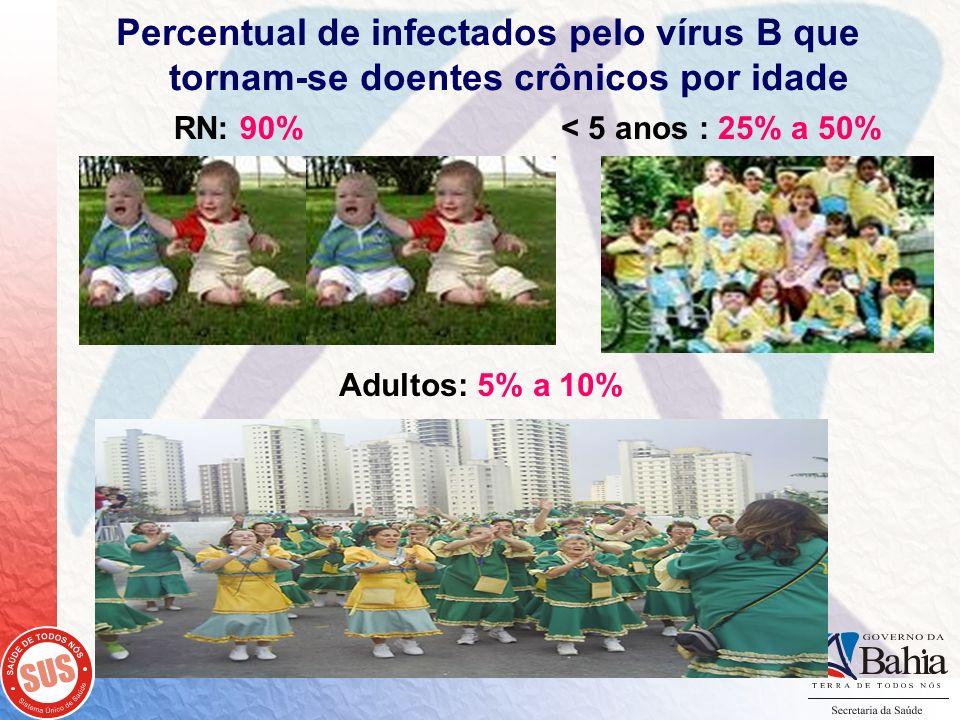 Percentual de infectados pelo vírus B que tornam-se doentes crônicos por idade RN: 90%< 5 anos : 25% a 50% Adultos: 5% a 10%