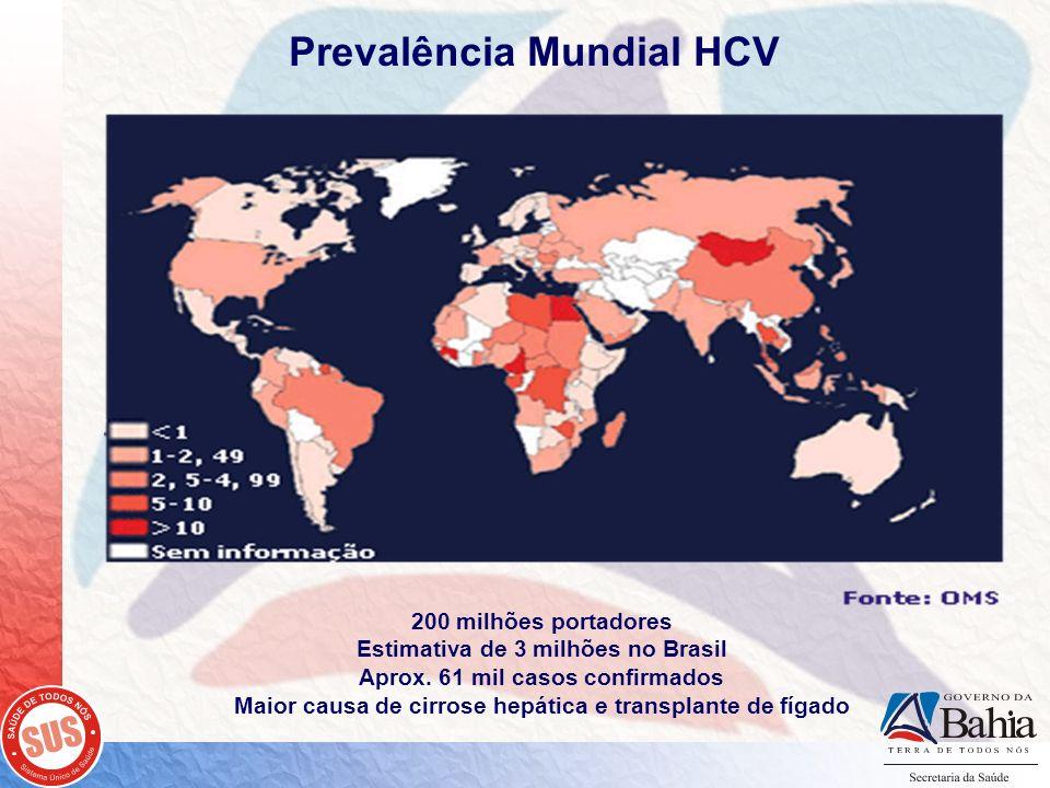 Prevalência Mundial HCV 200 milhões portadores Estimativa de 3 milhões no Brasil Aprox. 61 mil casos confirmados Maior causa de cirrose hepática e tra