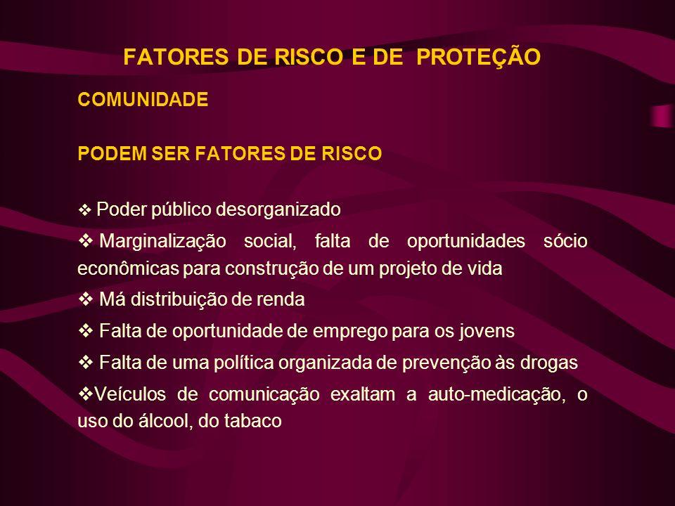FATORES DE RISCO E DE PROTEÇÃO COMUNIDADE PODEM SER FATORES DE RISCO Poder público desorganizado Marginalização social, falta de oportunidades sócio e