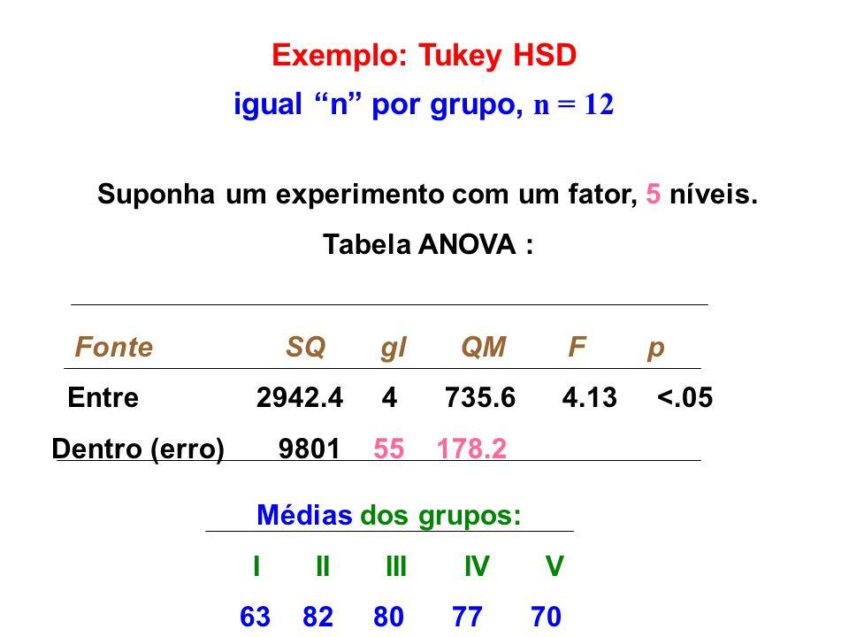 Exemplo: Tukey HSD igual n por grupo, n = 12 Suponha um experimento com um fator, 5 níveis. Tabela ANOVA : Fonte SQ gl QM F p Entre 2942.4 4 735.6 4.1
