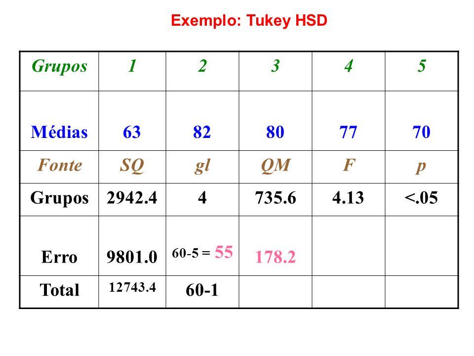 Grupos12345 Médias6382807770 FonteSQglQMFp Grupos2942.44735.64.13<.05 Erro9801.0 60-5 = 55 178.2 Total 12743.4 60-1 Exemplo: Tukey HSD