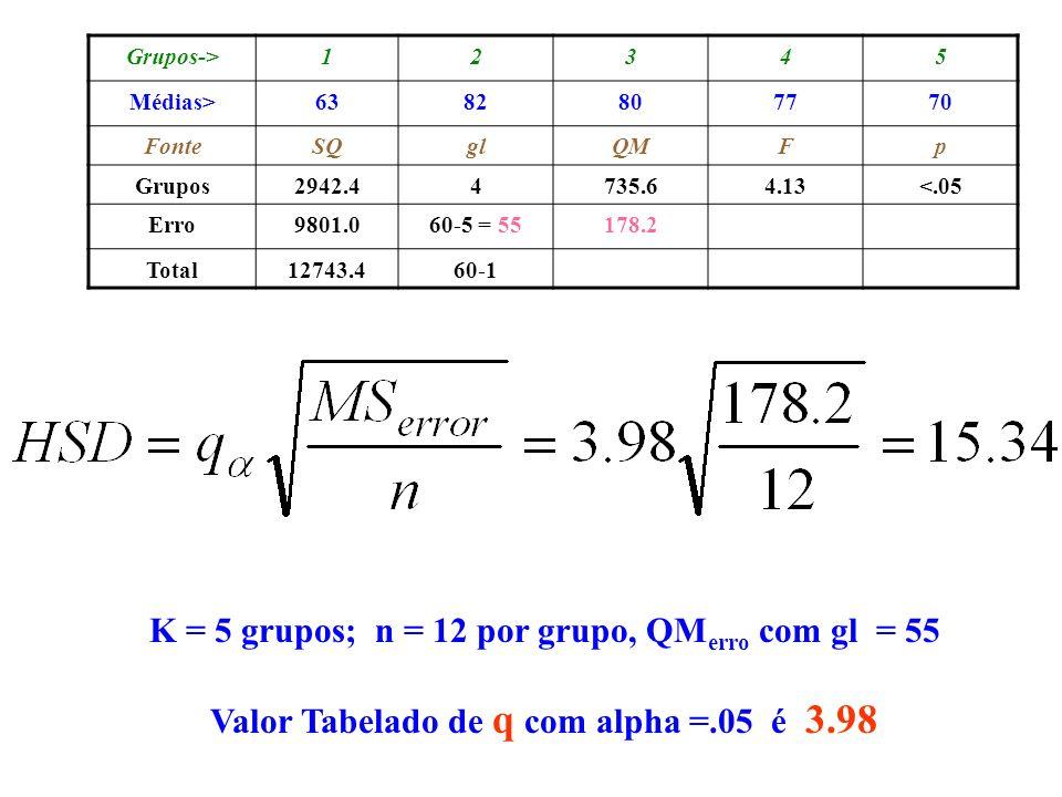 Grupos->12345 Médias>6382807770 FonteSQglQMFp Grupos2942.44735.64.13<.05 Erro9801.060-5 = 55178.2 Total12743.460-1 K = 5 grupos; n = 12 por grupo, QM