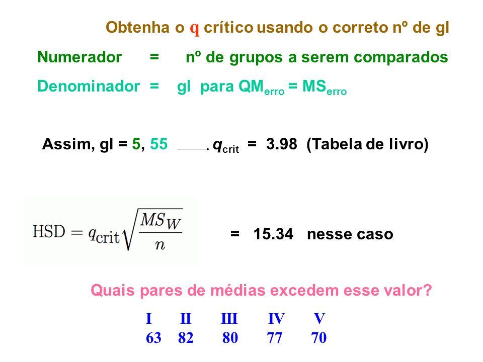 Obtenha o q crítico usando o correto nº de gl Numerador = nº de grupos a serem comparados Denominador = gl para QM erro = MS erro Assim, gl = 5, 55 q