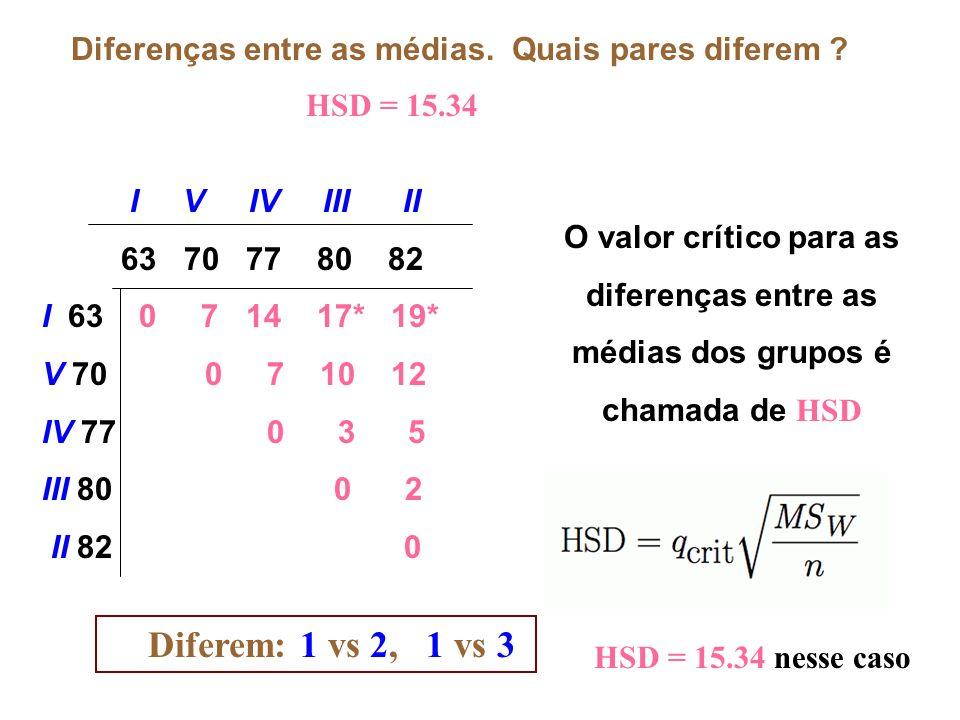Diferenças entre as médias. Quais pares diferem ? I V IV III II 63 70 77 80 82 I 63 0 7 14 17* 19* V 70 0 7 10 12 IV 77 0 3 5 III 80 0 2 II 82 0 O val
