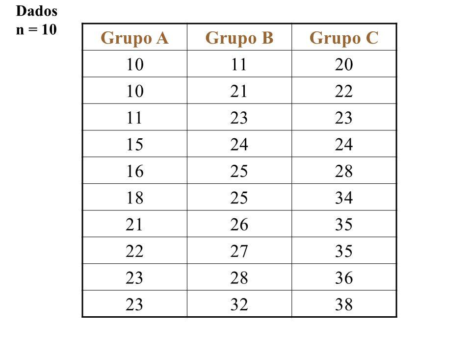 Grupo AGrupo BGrupo C 101120 102122 1123 1524 162528 182534 212635 222735 232836 233238 Dados n = 10