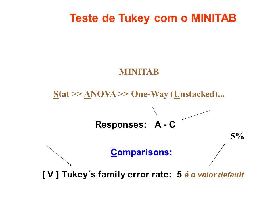 MINITAB Stat >> ANOVA >> One-Way (Unstacked)... Responses: A - C Comparisons: [ V ] Tukey´s family error rate: 5 é o valor default Teste de Tukey com