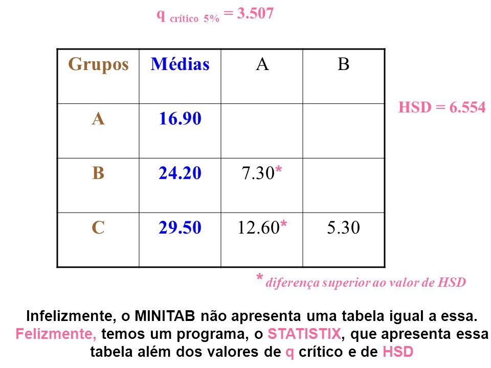 GruposMédiasAB A16.90 B24.20 7.30 * C29.50 12.60 * 5.30 q crítico 5% = 3.507 HSD = 6.554 Infelizmente, o MINITAB não apresenta uma tabela igual a essa