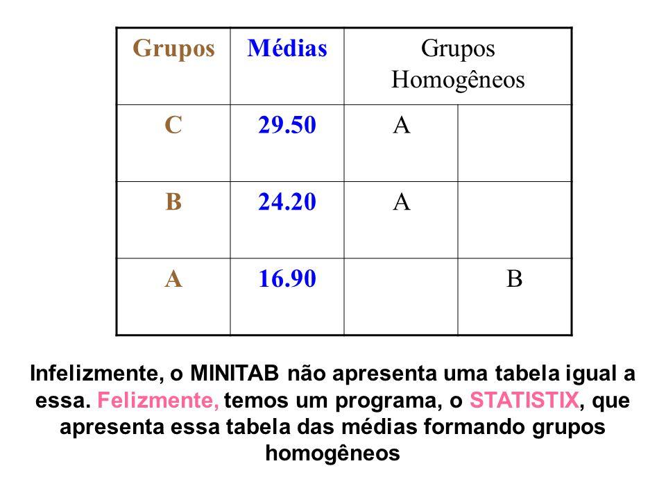 GruposMédiasGrupos Homogêneos C29.50A B24.20A A16.90B Infelizmente, o MINITAB não apresenta uma tabela igual a essa. Felizmente, temos um programa, o