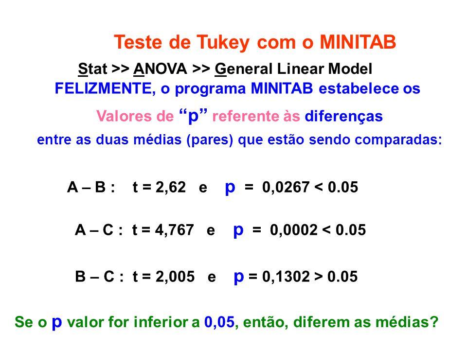 Teste de Tukey com o MINITAB FELIZMENTE, o programa MINITAB estabelece os Valores de p referente às diferenças entre as duas médias (pares) que estão