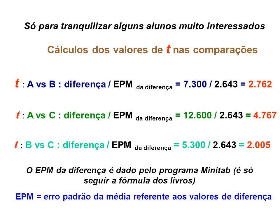Só para tranquilizar alguns alunos muito interessados Cálculos dos valores de t nas comparações t : A vs B : diferença / EPM da diferença = 7.300 / 2.