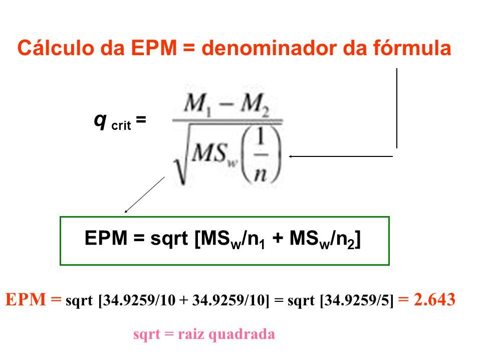 Cálculo da EPM = denominador da fórmula q crit = EPM = sqrt [MS w /n 1 + MS w /n 2 ] EPM = sqrt [34.9259/10 + 34.9259/10] = sqrt [34.9259/5] = 2.643 s