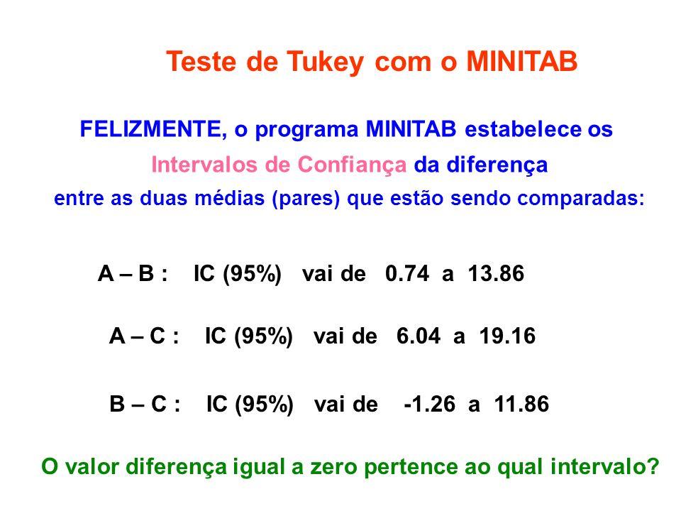 Teste de Tukey com o MINITAB FELIZMENTE, o programa MINITAB estabelece os Intervalos de Confiança da diferença entre as duas médias (pares) que estão