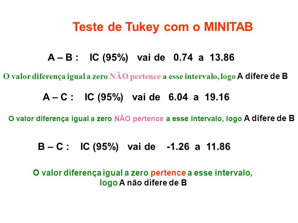 Teste de Tukey com o MINITAB A – B : IC (95%) vai de 0.74 a 13.86 A – C : IC (95%) vai de 6.04 a 19.16 B – C : IC (95%) vai de -1.26 a 11.86 O valor d