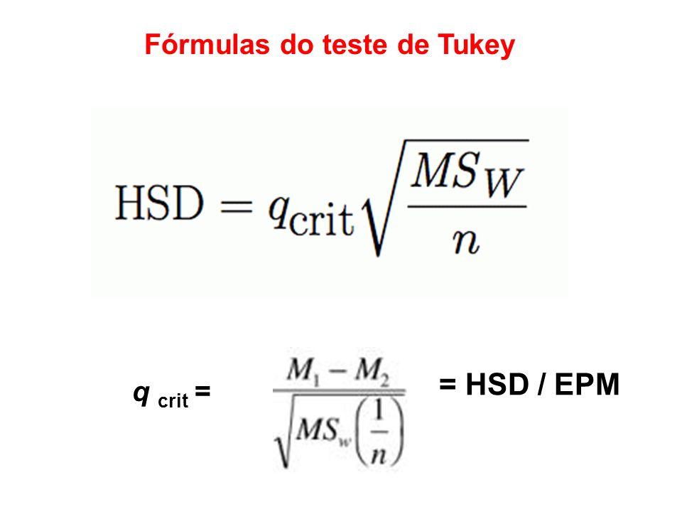 Fórmulas do teste de Tukey = HSD / EPM q crit =