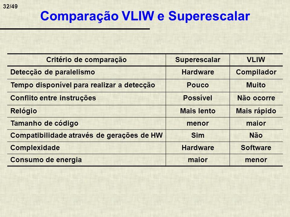 32/49 Comparação VLIW e Superescalar Critério de comparaçãoSuperescalarVLIW Detecção de paralelismoHardwareCompilador Tempo disponível para realizar a