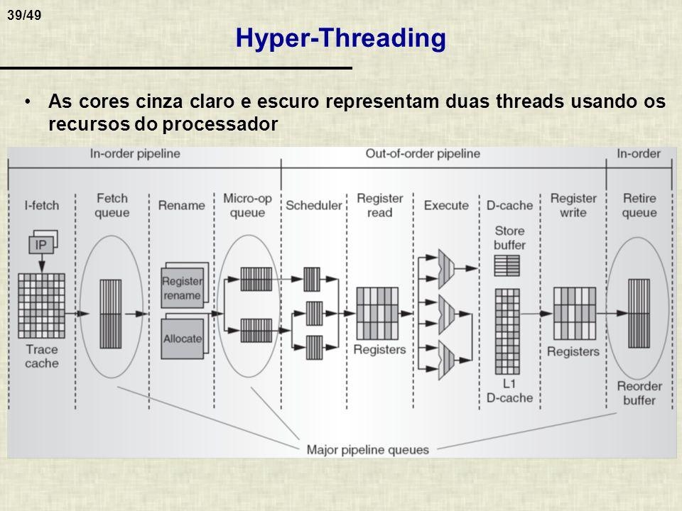 39/49 Hyper-Threading As cores cinza claro e escuro representam duas threads usando os recursos do processador