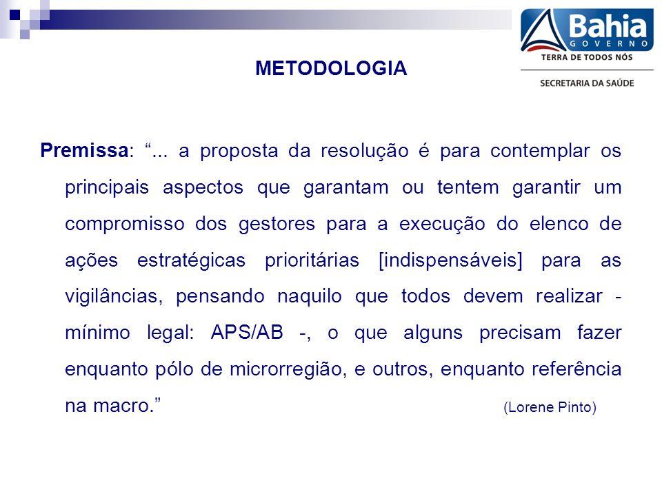 METODOLOGIA Premissa:...