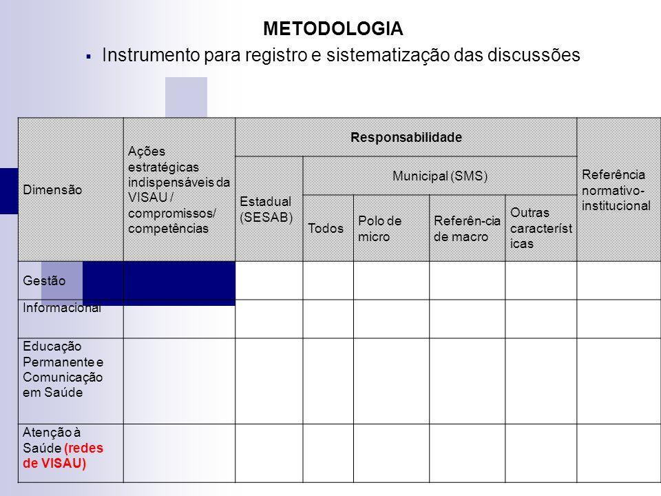 METODOLOGIA Instrumento para registro e sistematização das discussões Dimensão Ações estratégicas indispensáveis da VISAU / compromissos/ competências Responsabilidade Referência normativo- institucional Estadual (SESAB) Municipal (SMS) Todos Polo de micro Referên-cia de macro Outras característ icas Gestão Informacional Educação Permanente e Comunicação em Saúde Atenção à Saúde (redes de VISAU)