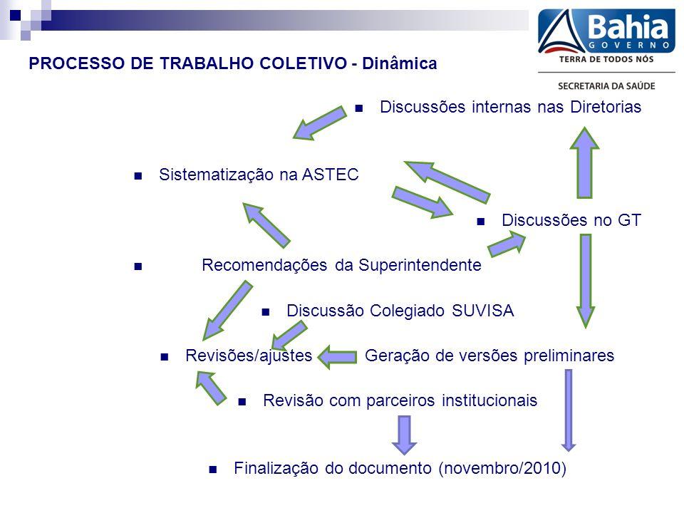 PROCESSO DE TRABALHO COLETIVO - Dinâmica Discussões internas nas Diretorias Sistematização na ASTEC Discussões no GT Recomendações da Superintendente Discussão Colegiado SUVISA Revisões/ajustesGeração de versões preliminares Revisão com parceiros institucionais Finalização do documento (novembro/2010)