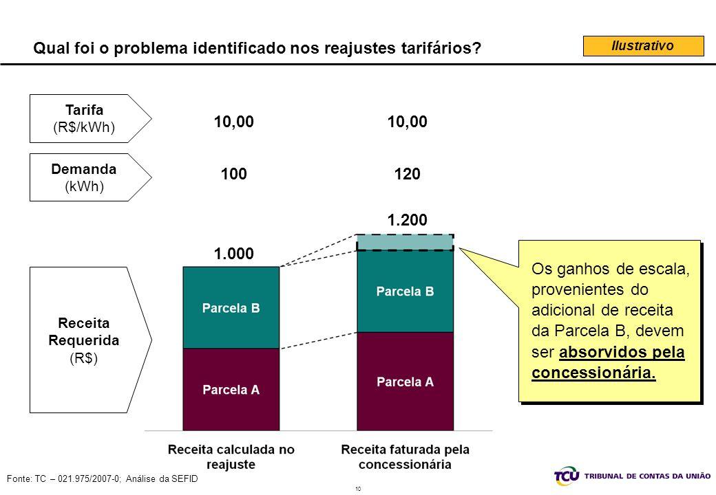 10 Fonte: TC – 021.975/2007-0; Análise da SEFID Qual foi o problema identificado nos reajustes tarifários.