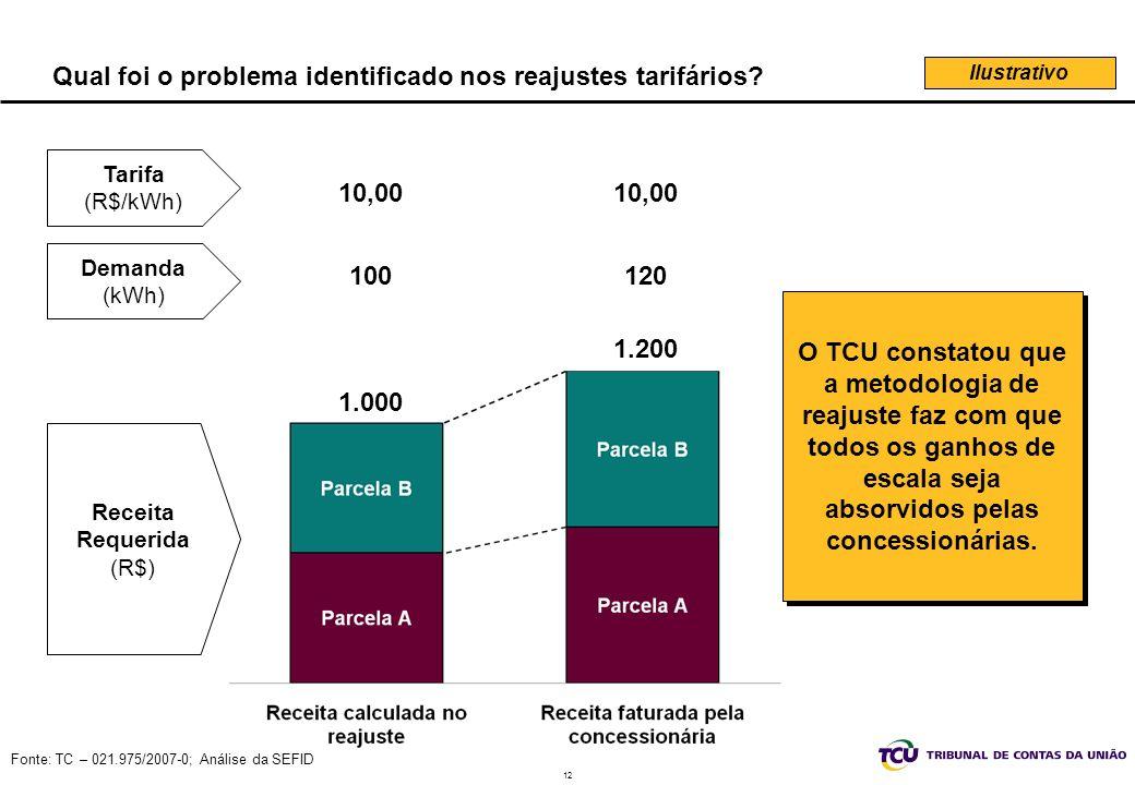 12 Fonte: TC – 021.975/2007-0; Análise da SEFID Qual foi o problema identificado nos reajustes tarifários.